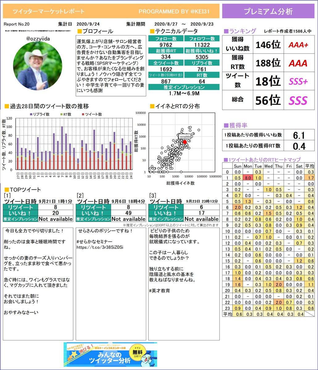@ozzyiida ゆいまーる【飯田晃一朗】あなたさんのレポートを作ったよ!感想とかをつぶやいてもらえたら嬉しいな。次回もお楽しみに!プレミアム版もあるよ≫