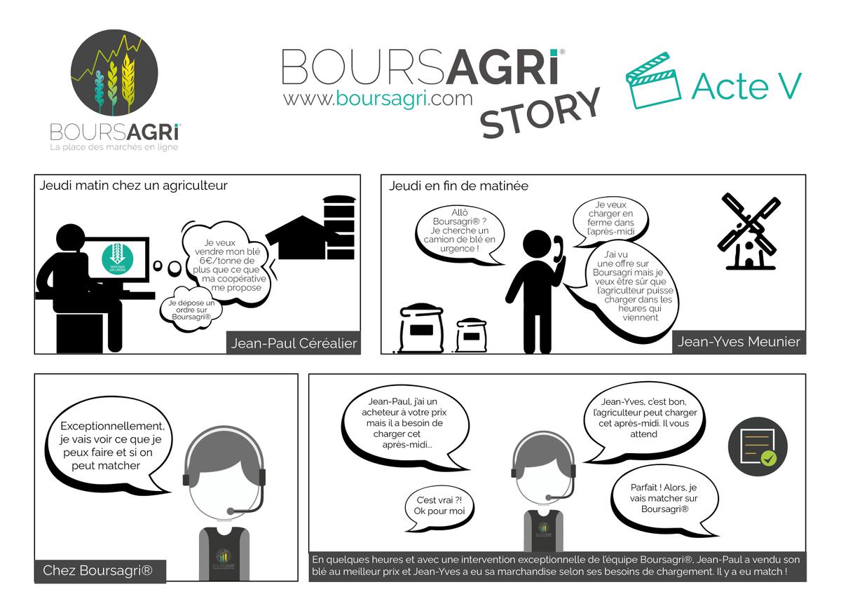 [Story] L'acte V de la Boursagri® Story est là ! Comme vous pourrez le voir, l'équipe est là pour vous accompagner dans votre utilisation quotidienne de la plateforme. N'hésitez donc pas à nous appeler au 04 70 47 73 47. #agriculture #vente #humain #agtech https://t.co/IyX8qORV1H