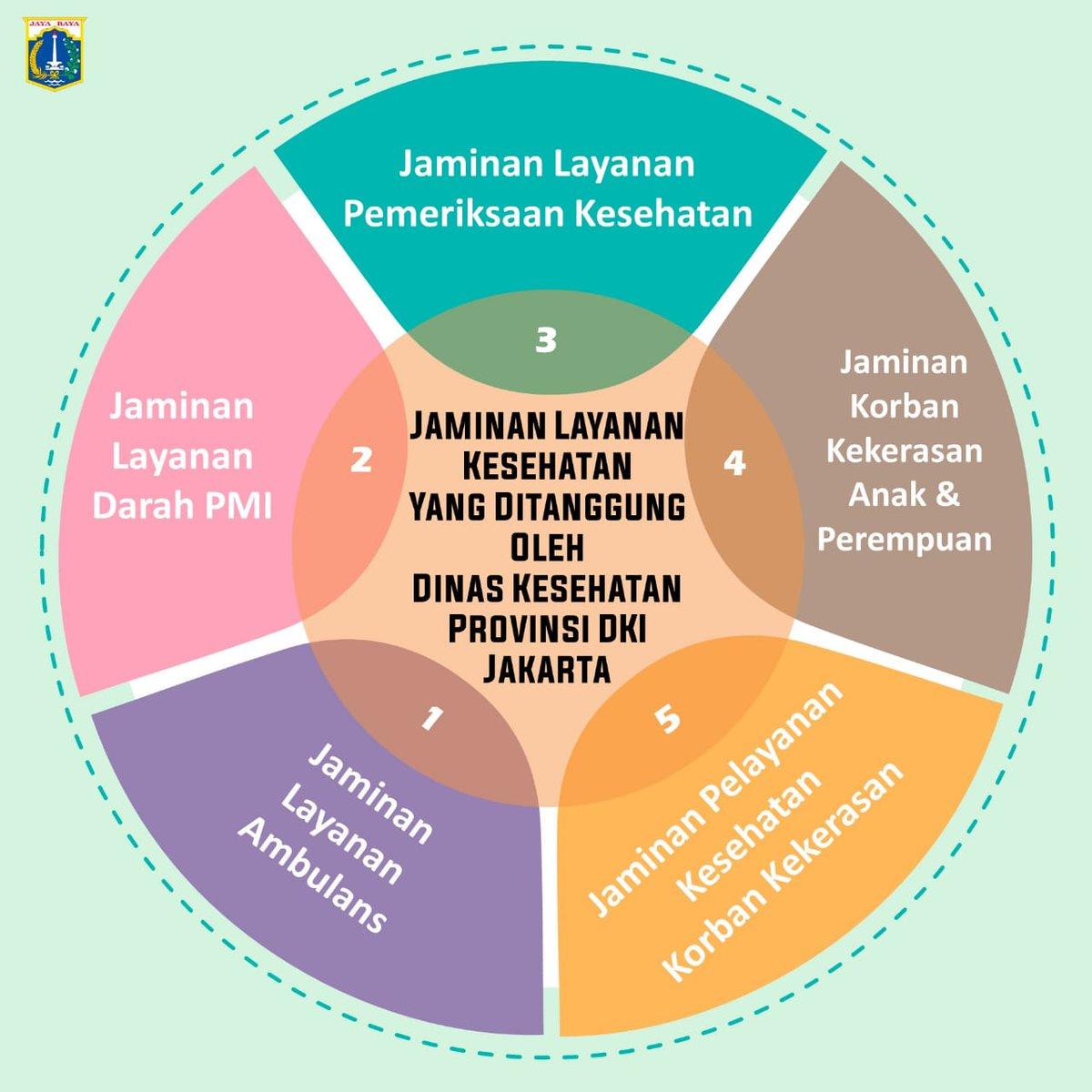 Sudah tau belum? Jaminan Layanan Kesehatan yang ditanggung oleh Dinas Kesehatan Provinsi DKI Jakarta melalui UP. Jamkesjak Provinsi DKI Jakarta.  #JagaJakarta #dinkesdki #jaminanlayanankesehatan #janganlupa3M #pakaimasker #cucitanganpakaisabun #jagajarak #dkijakarta https://t.co/hPdP7YWpbA