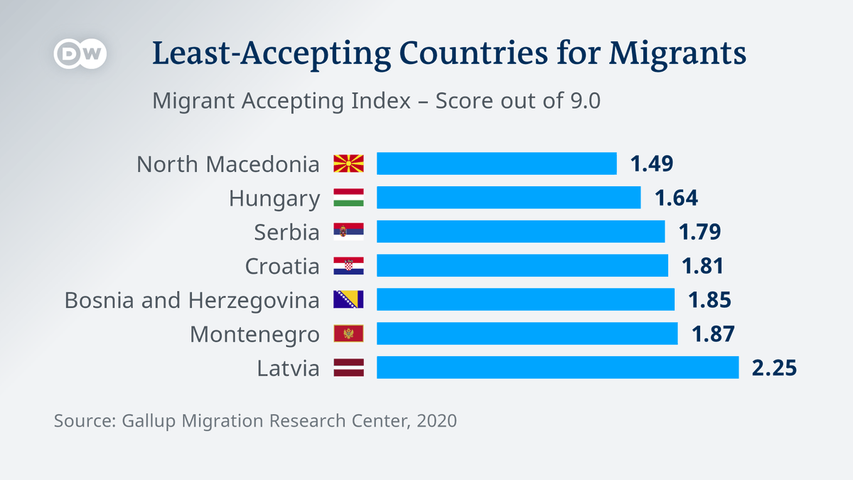 EU Commission President von der Leyen is meeting the leaders of Czechia, Hungary and Poland, a day after her new #MigrationPact was unveiled.  A @GallupNews survey shows European countries are the least accepting of migrants worldwide, with Hungary scoring near the bottom. https://t.co/8fhTKCzb53