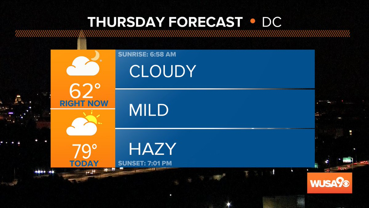 Morning!  It's time to #GetUpDC!  60s right now with highs in the upper 70s in most places today. Make it a great one! @wusa9 #wusa9weather @TenaciousTopper @chesterlampkin @hbwx https://t.co/ggguV5cEjY