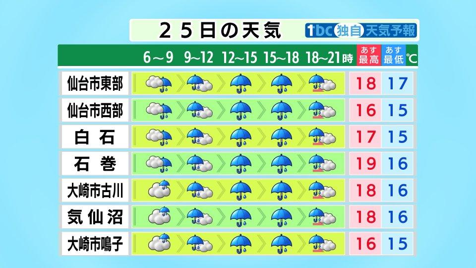 test ツイッターメディア - 【2020/9/24-19:00 TBC気象台】あす(金)は台風12号から変わった低気圧が三陸沖を北上する影響で、雨が降り、午後は局地的に強く降るおそれがあります。海上は北よりの風が非常に強く、大しけとなるでしょう。陸上も沿岸を中心に風が強まるおそれ。日中もあまり気温が上がらず肌寒くなりそうです。 https://t.co/NrS7UC2Oeq