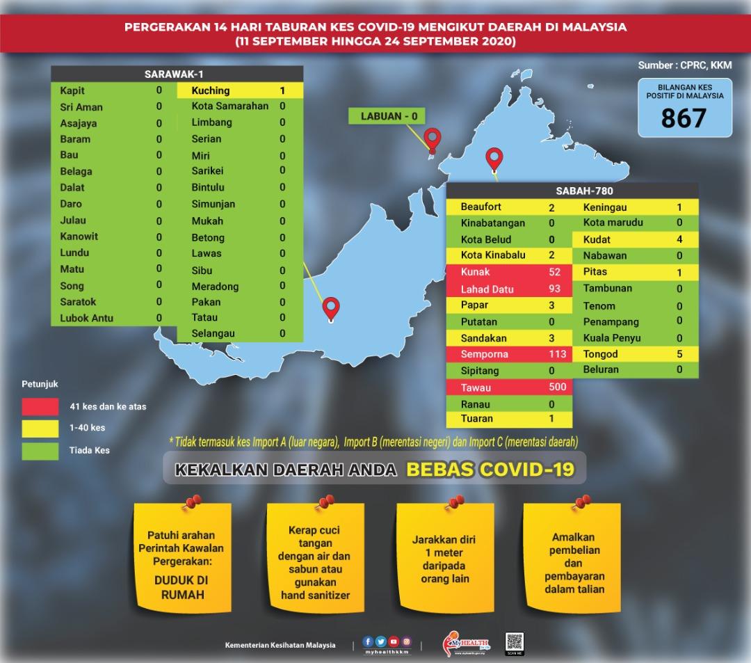 Pergerakan 14 hari taburan kes COVID-19 mengikut daerah di Malaysia setakat 24 September 2020.  #COVID19 #KitaTeguhKitaMenang #sihatmilikku #walkthetalk https://t.co/wz391AVVKR