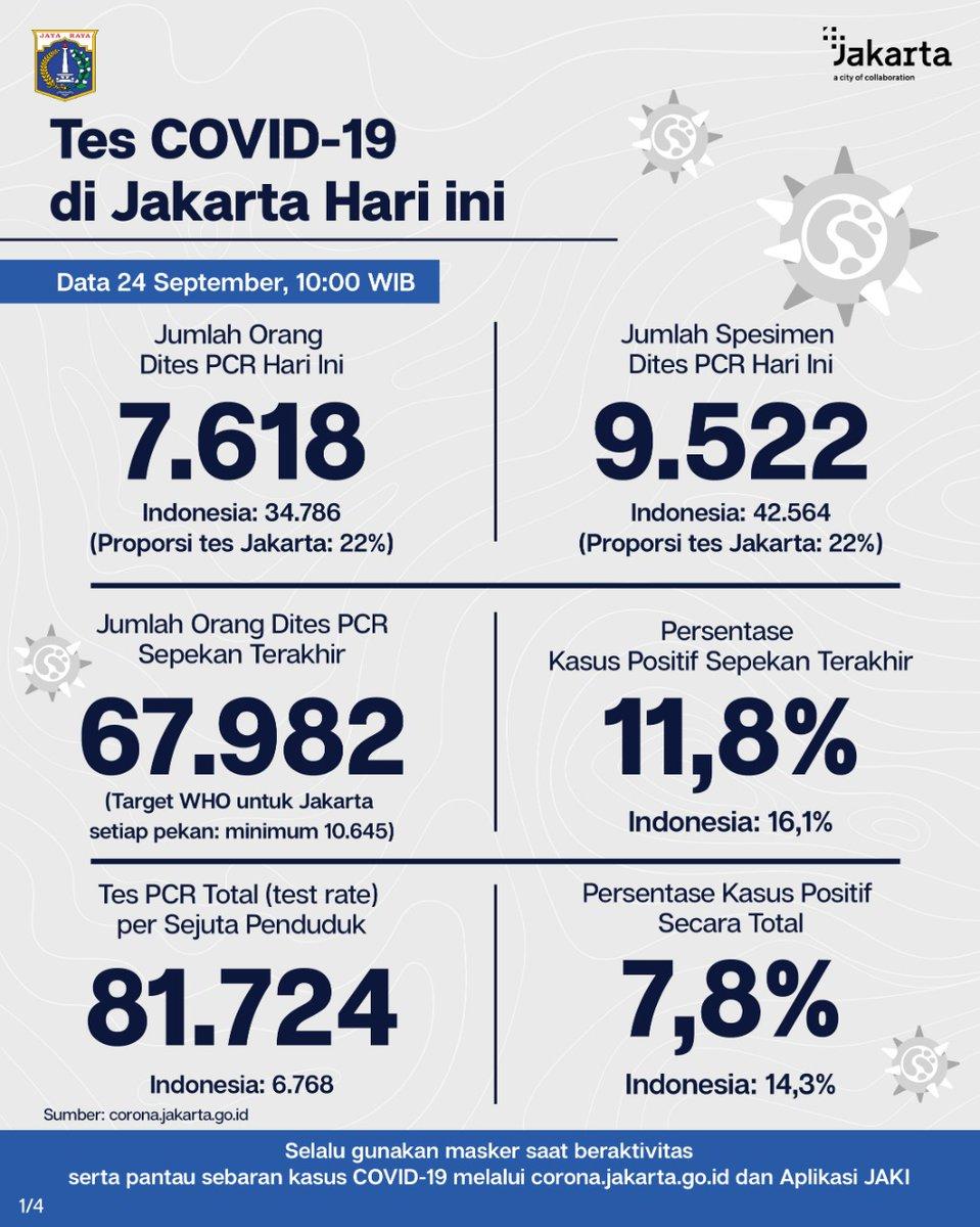 [TERBARU] Penanganan #COVID19 di Jakarta. (1/2) Update data tes dan kasus PCR DKI Jakarta 24 Sep 20. Strategi tes, lacak dan isolasi terus digencarkan utk temukan sebanyaknya kasus positif sehingga dpt diisolasi, disembuhkan dan tdk menularkan virus. #JagaJakarta  #PSBBJakarta https://t.co/GuZoNL12JV