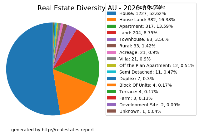 Thu 24/09/2020, Nationwide Australia #realestate stats: NewForSale: 2332, +3% Sold & Off-Market: 2432, +6% Beds: 7361, +6% MaxBeds: 18 #Stafford, #QLD More on https://t.co/CHsNSDhHLu #renovated #treelinedstreets #frontporch #catsokay #instagood https://t.co/TeFAw7H7ky
