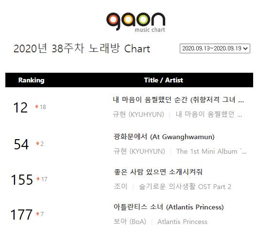 Top 4 SM Songs on Gaon Karaoke Chart (Sep.13-19)  #1 #Kyuhyun The Moment My Heart Flinched #2 #Kyuhyun At Gwanghwamun #3 #Joy Introduce Me A Good Person #4 #BoA Atlantis Princess https://t.co/kE1jXwdWsK