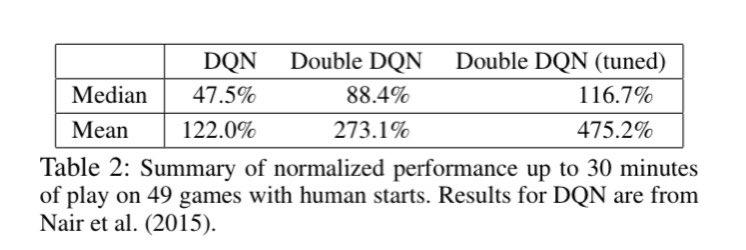 Deep Reinforcement Learning with Double Q-learning(2015) 通称DDQN。DQNは価値推定が楽観的であり上振れする課題があった。そこで行動選択用と価値評価用の2つのQ関数を用いることで価値推定の精度を高めた。多くのAtari gamesでDQNと比べてスコアを向上。