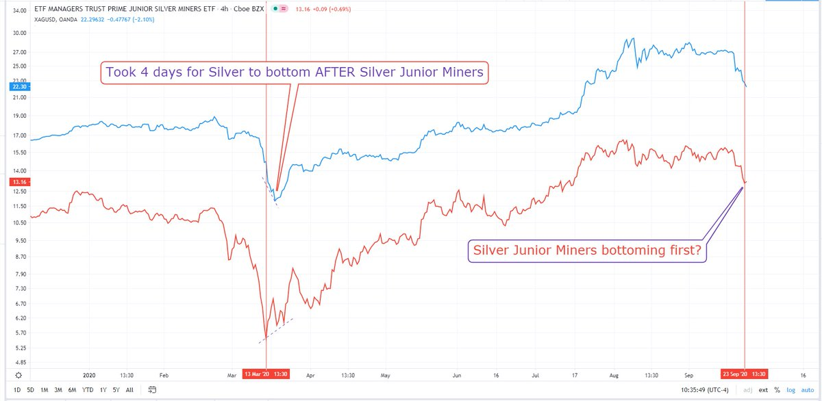 Keep an eye on Silver Junior Miners diverging from the metal itself! $silj $vix $spx $DXY #inflation #debt #gold #silver $slv $gld #fintwit $sil $gdx $gdxj https://t.co/nywQxPAKh1