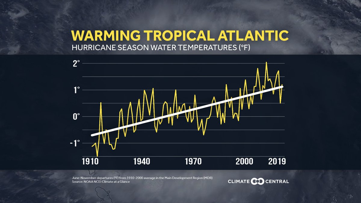 Warming in the tropical Atlantic, especially since the 1970s, has accompanied stronger hurricanes:  https://t.co/P4v2M6As5D #ClimateMatters https://t.co/4rH3tTV2Cq
