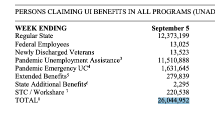 BREAKING: 824,452 Americans applied for *new* unemployment aid last week, signaling layoffs are still happening.  An add'l 630,080 applied for pandemic unemployment, the program for gig workers/self-employed.  **~26 million people are currently receiving some unemployment aid** https://t.co/MYp6UUsIss