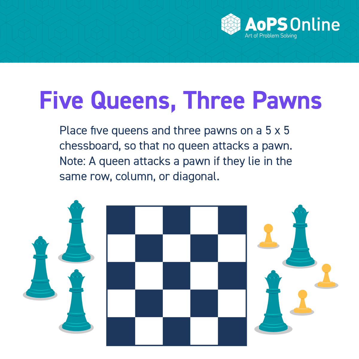 Place five queens and three pawns on a 5 x 5 chessboard, so that no queen attacks a pawn. Note: A queen attacks a pawn if they lie in the same row, column, or diagonal.  For more resources, check out https://t.co/K4fWia3b9k https://t.co/9zRnsF9BoI