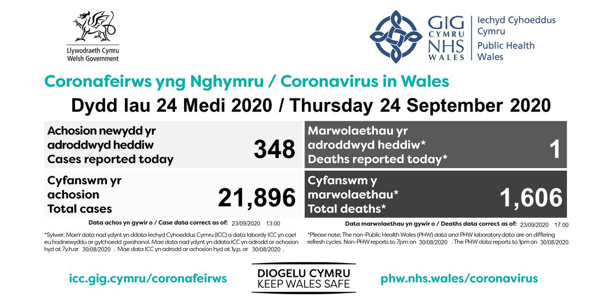 The latest number of confirmed cases of Coronavirus in Wales has been updated.  Data dashboard: 💻 https://t.co/zpWRYSUbfh 📱 https://t.co/HSclxpZjBh  Find out how we are responding to the spread of the virus in our daily statement here: https://t.co/u6SKHz0zsG https://t.co/eCbZ7wCCI7