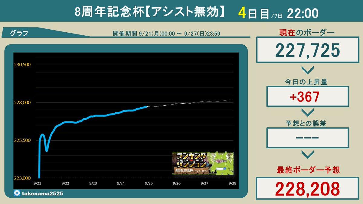 【ランキングダンジョンボーダー】8周年記念杯、4日目22:00王冠ボーダーラインは【227,725点】#ランダン