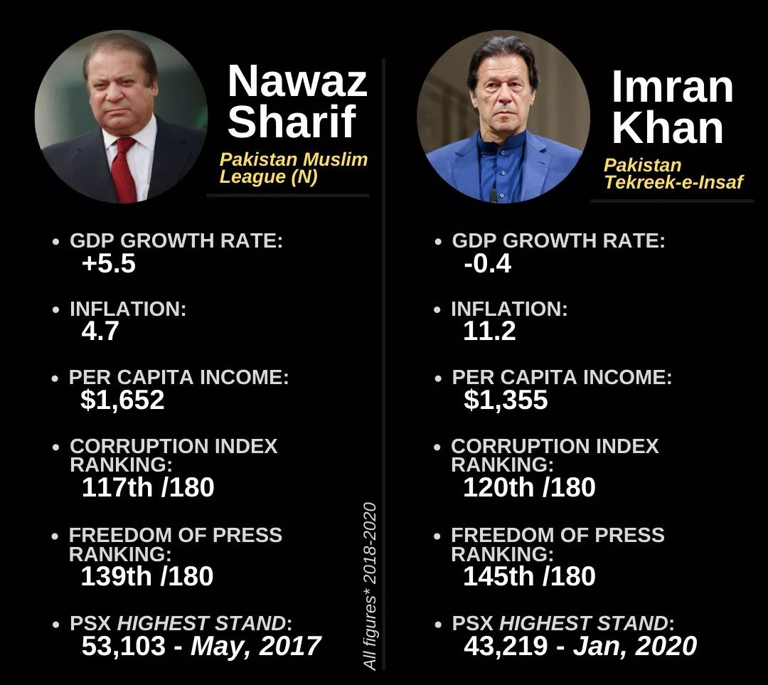 Purana Pakistan Vs Naya Pakistan https://t.co/J8GUN55UtK
