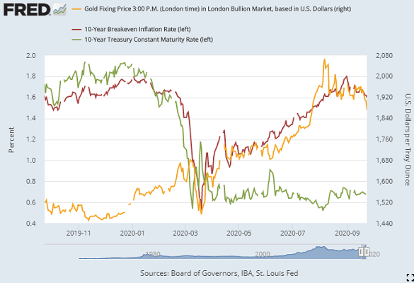 Price of #gold now 10% off August's ATH as #Fed urges more fiscal stimulus, #inflation forecasts drop, #Covid compliance frays across Europe https://t.co/jCVBebQ6pq https://t.co/2CA2ZUfYU7