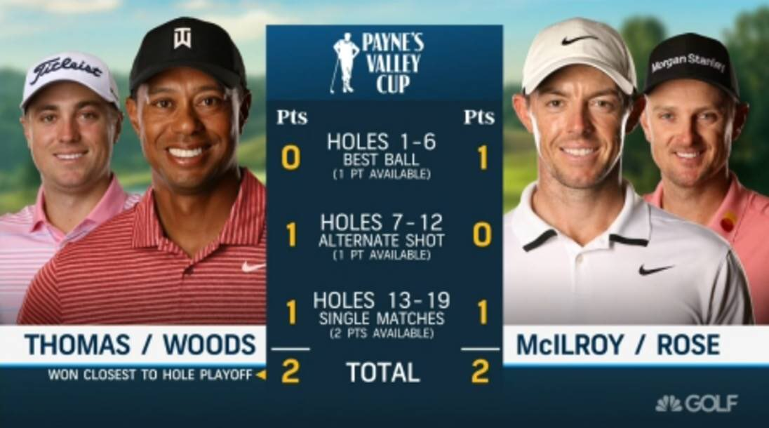 VIEWERSHIP: Payne's Valley Cup (Tues., 3-7:45P; 330k avg. viewers/min) became most-watched Tuesday telecast on @GolfChannel since '11 Tavistock Cup (359k). GOLF Channel also earned most-watched Tuesday since '18 Masters. Coverage peaked 7:15-7:30p (491k) during bonus 19th hole. https://t.co/8QNeOWTbJr