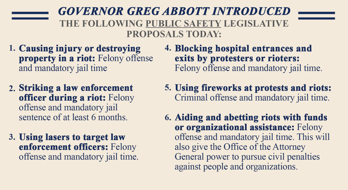 Today @GregAbbott_TX announced new legislative proposals to combat riot violence, keep our communities safe, and protect Texans' First Amendment right to peacefully protest.   The proposals include: https://t.co/YoIQ3I9tEO
