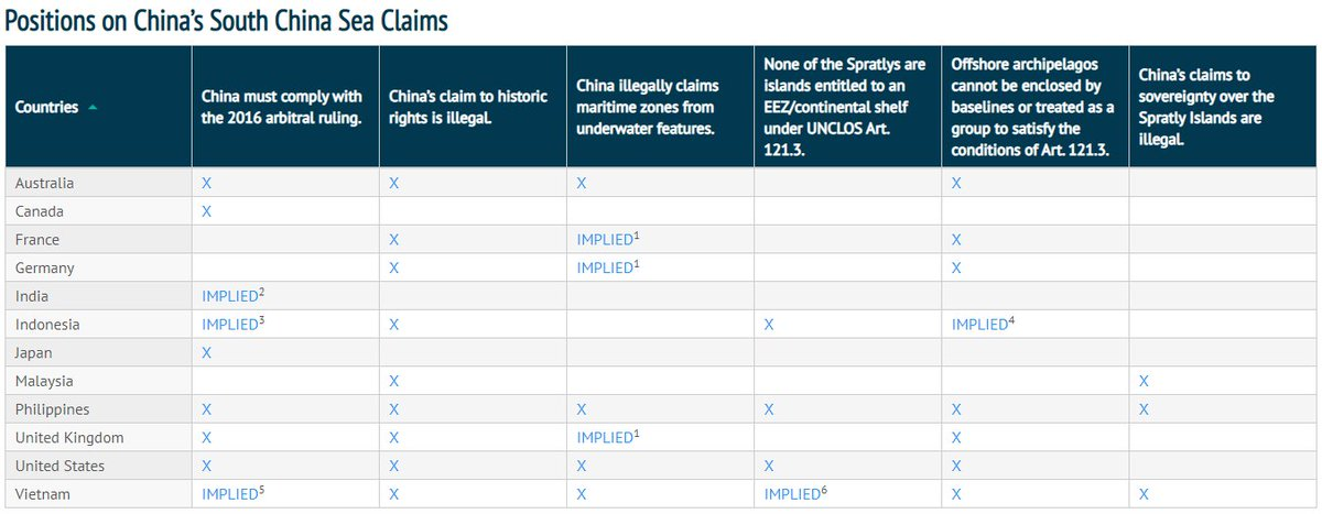 We're tracking what each country says about China's maritime claims over at @AsiaMTI. A lot of diplomatic salvos this year, but they haven't been identical. Here's where countries (publicly) stand. https://t.co/pA8o01BeDk https://t.co/nGSK0zyFf2