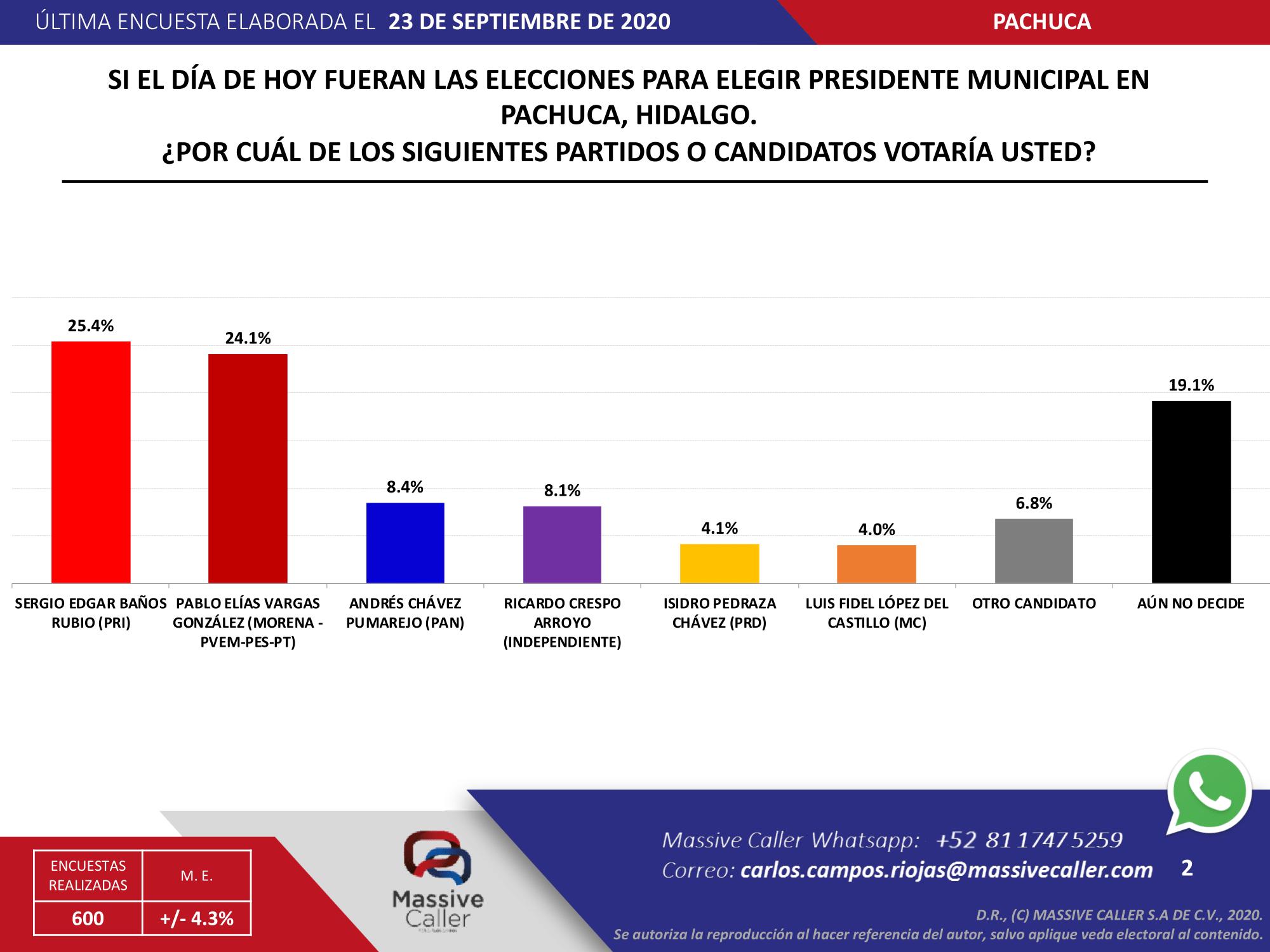 Esto dicen las encuestas a pocos días de la votación en Pachuca
