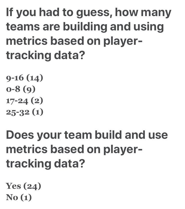 Espn Umfrage an Analytics Departements der NFL