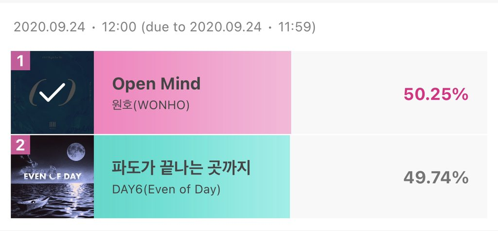 Ganamos 😭💖 @OfficialMonstaX @official__wonho #IdolChamp #Wonho https://t.co/keAM6Trgdb