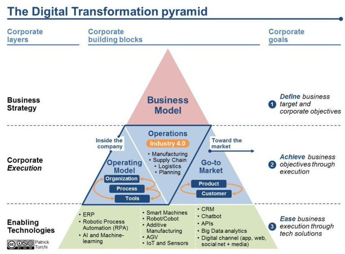 There are 3 levels on which Digital Transformation needs to be approached within corporates: #Strategy, #Execution & #Technology. An effective #DigitalTransformation program has to embrace at least two of the levels.  #sustainability #futureofwork #talent #leadership #agilehr https://t.co/TfmbnnNguh