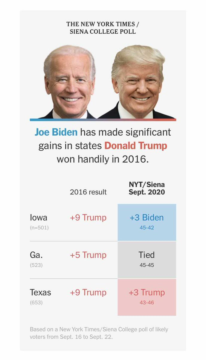 Close races in Georgia, Iowa and Texas show President Trump's vulnerability and suggest that Joe Biden has assembled a formidable coalition, according to a New York Times/Siena College poll. https://t.co/XxeyvUzKKT https://t.co/PIABEPo8hF
