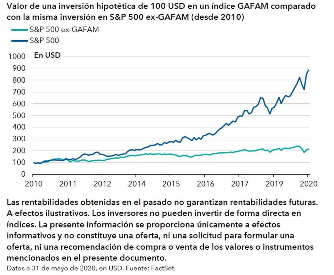 Si los inversores destinaran los mismos fondos a un hipotético índice #GAFAM que a un índice #SP500 que excluyera a las GAFAM (S&P 500 ex-GAFAM, en el gráfico) hace una década, el valor de inversión en el primero se habría multiplicado por nueve... ➡️https://t.co/6AJHw0kfSb https://t.co/QKAsZEjXM1