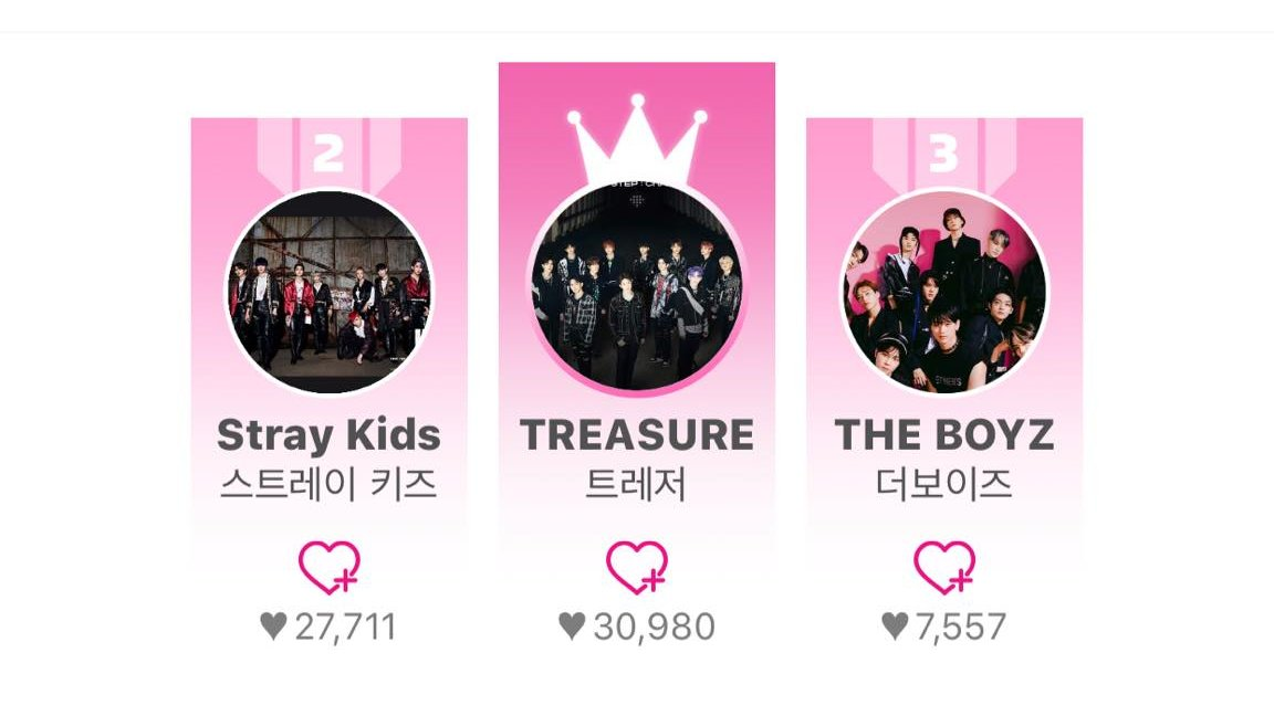 TIME TO VOTE ON #IDOLCHAMP NOW TEUMES! @TREASUREGLOBAL_ @TREASURE_PHILS @YGTreasure_PH @treasuremembers @ygent_official   #TREASURE #ROTY #TREASURE1stwin https://t.co/oxkuwBfTH8