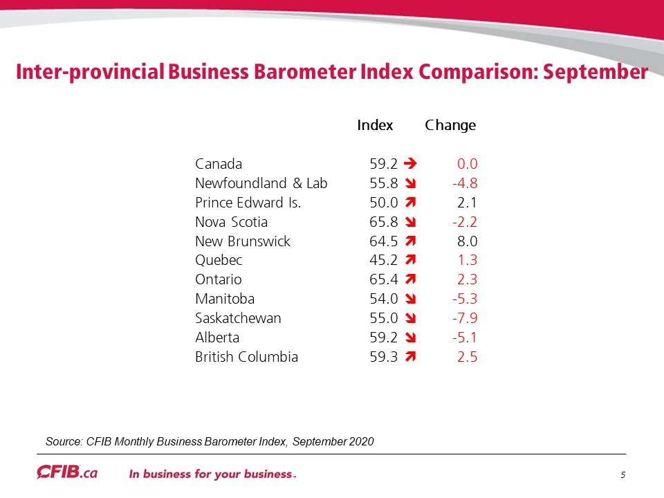 Sask long-term #smallbiz optimism declines in Sept; short-term challenges remain https://t.co/nSaO5aLfiA @macphersona @CBCSaskatoon @JohnGormleyShow @620ckrm @leaderpost  #skpoli https://t.co/mypNjzFYoJ