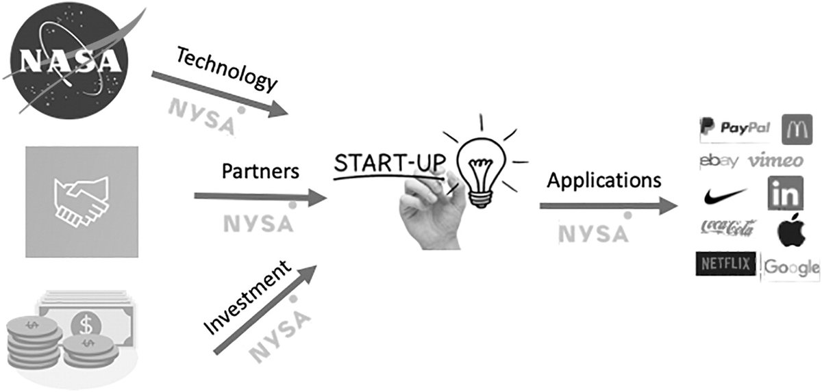 Space startup accelerators are an import facet in achieving the ultimate goals of increased levels of entrepreneurship and new firm creation.   Read a new article introducing a scheme that bridges the gap between #SpaceEntrepreneurs and #NASA: https://t.co/qRSNa07oz4 https://t.co/ZruAYJNNq1