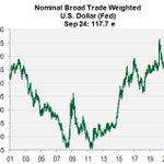 Image for the Tweet beginning: The dollar bear market seems