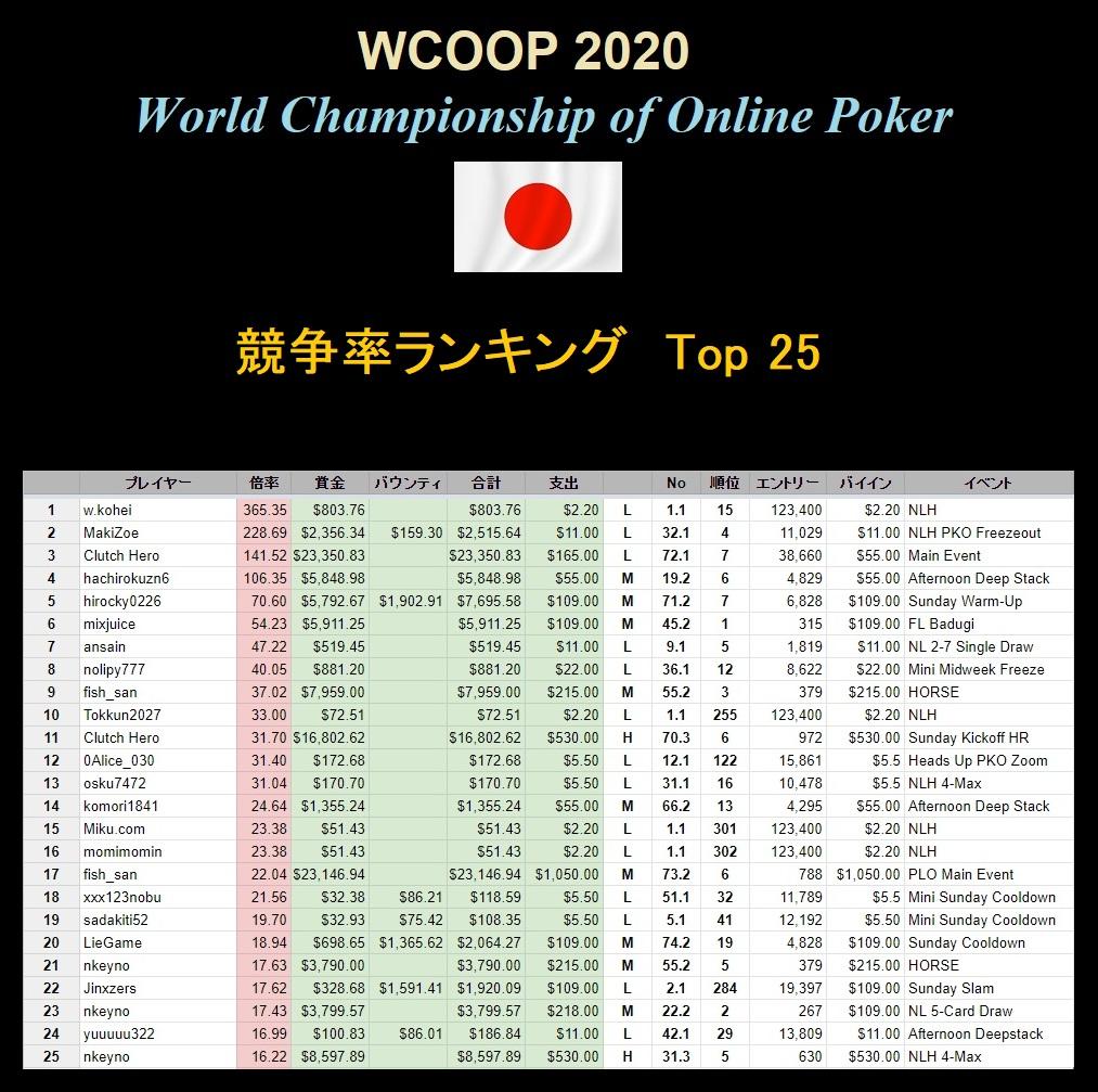 賞金 ランキング ポーカー
