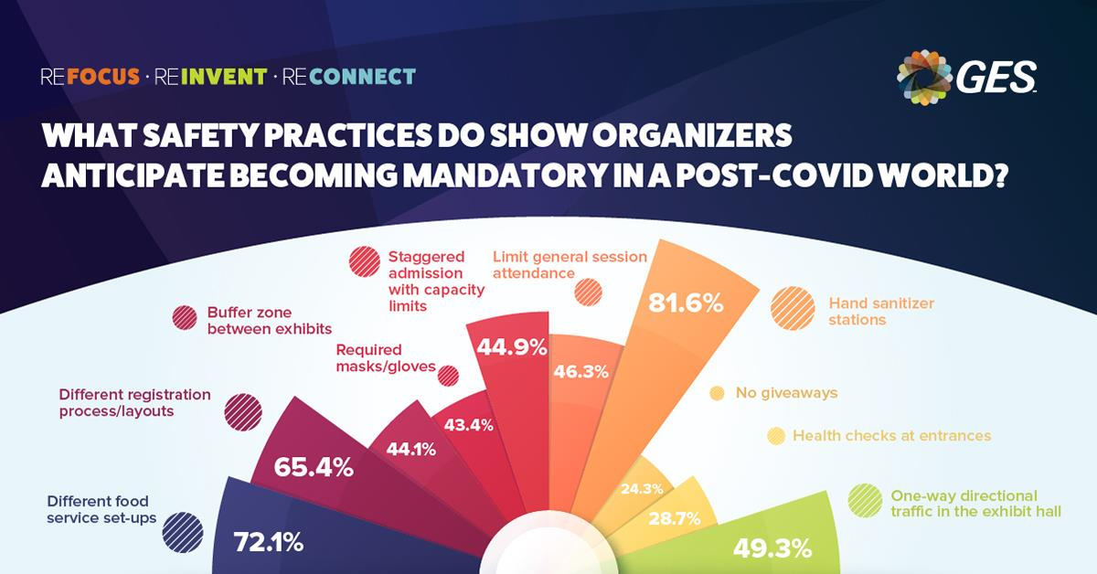 What's the most surprising response from our Show Organizer survey? Hint: It has to do with Giveaway…Find out here: https://t.co/J3Uac46r6H #REfocusREinventREconnectGES #liveevents #GESAlwaysOnHealthandSafety https://t.co/cHFKJ1kJS0
