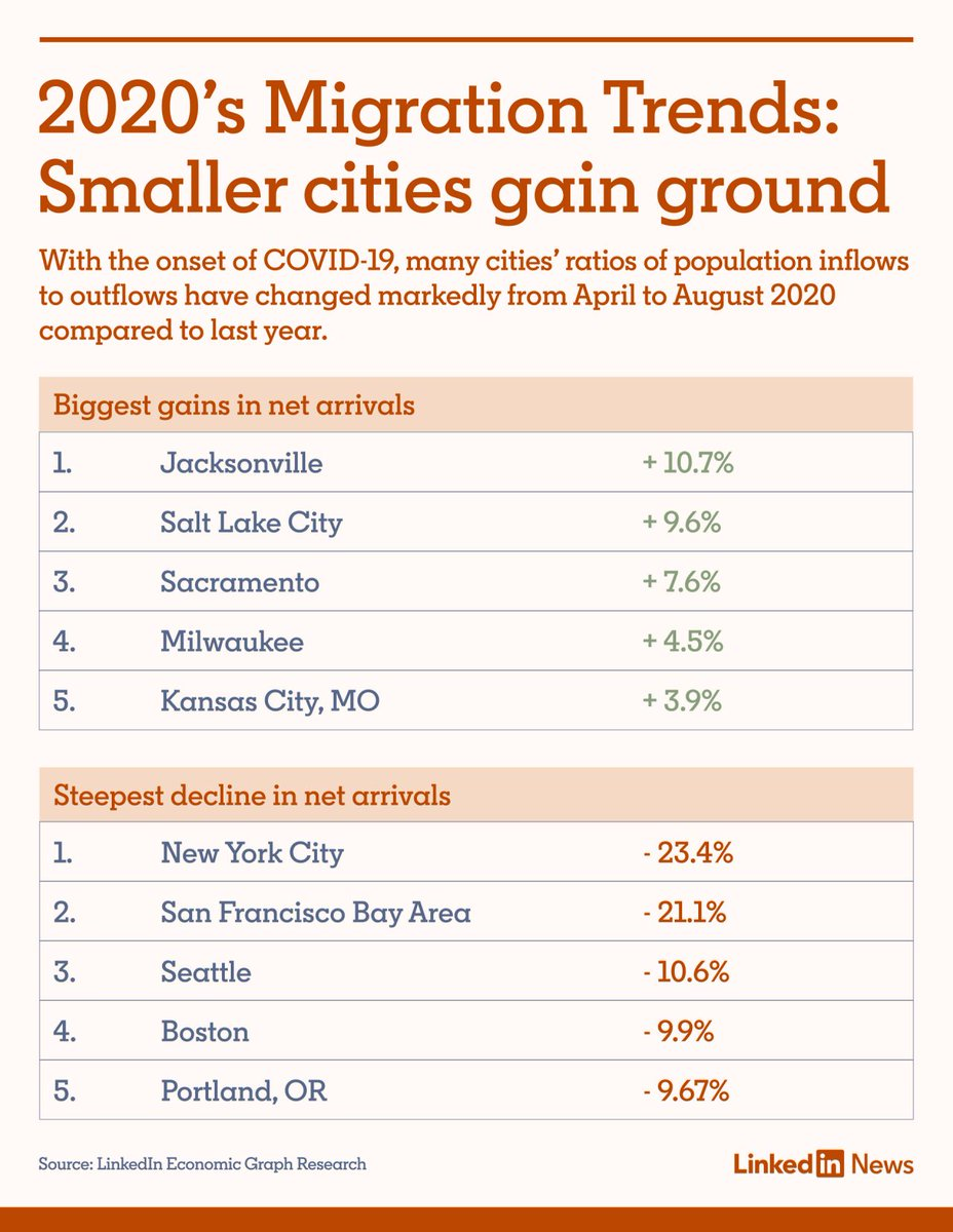 New data from LinkedIn's Economic team on city migration patterns amidst #COVID19 pandemic finds that mid-size cities are gaining and big-size cities are slipping. Kansas City, MO at No. 5 in biggest gains for net arrivals. #KC #Jobs #Talent #Growth #Business #Economy #MO #KCMO https://t.co/Qrq1iwtcfA