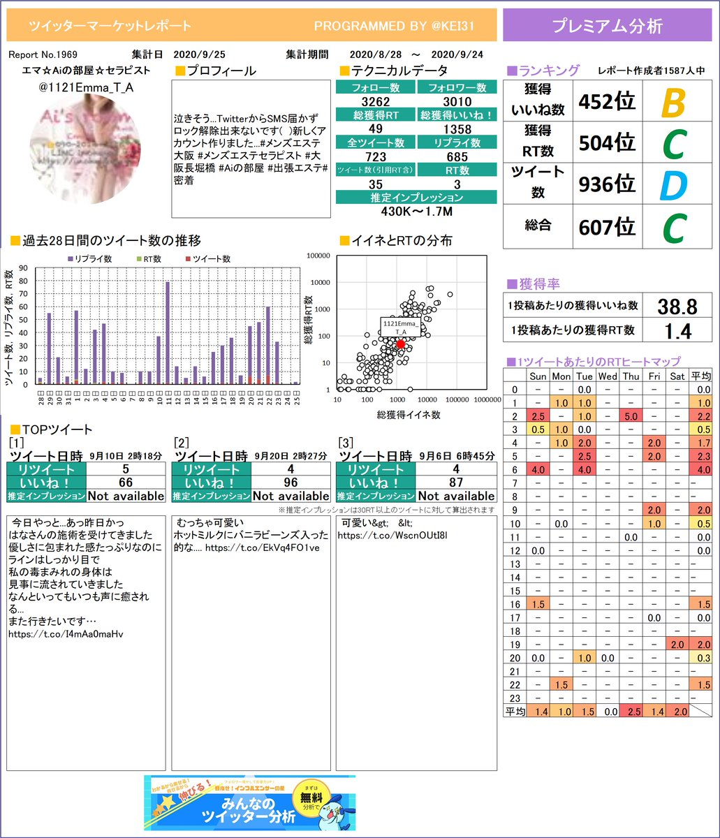 @1121Emma_T_A エマ☆Aiの部屋☆セラピストさんのレポートを作成したよ!どのツイートが一番でしたか?参考にしてもう一度つぶやくのもありですよ!プレミアム版もあるよ≫