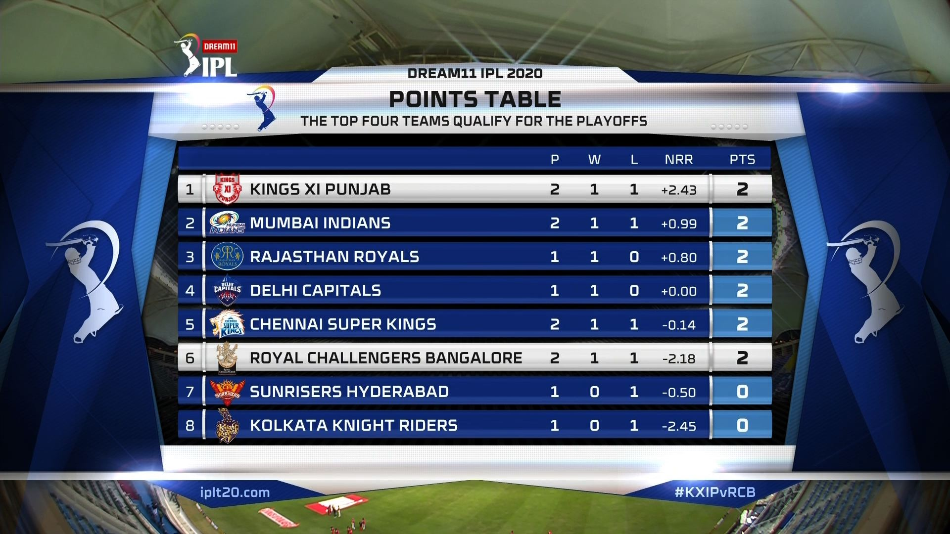 IPL 2020 Point Table