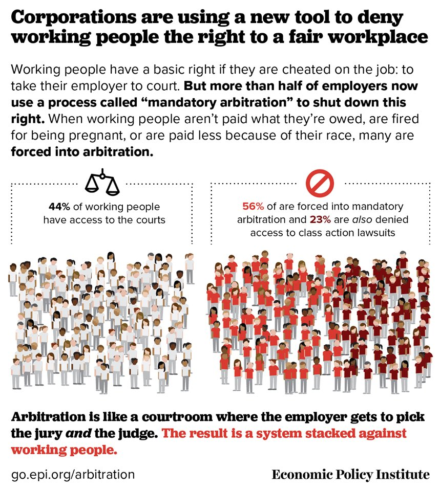 #Democrats will support efforts to eliminate the use of forced arbitration clauses in employment and service contracts, which unfairly strip consumers, workers, students, retirees, and investors of their right to their day in court.3/8  #DemPartyPlatform  #ConsumerRights