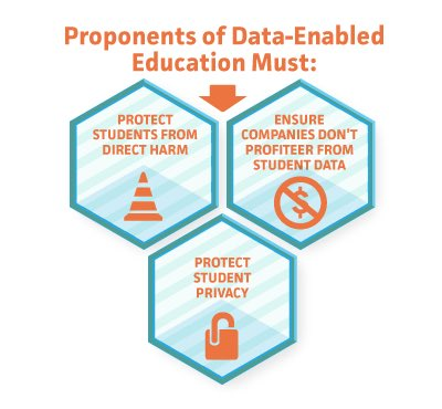#Democrats will take additional steps to protect student data privacy, particularly in preschool and K-12 settings where most students are under 18, and ensure that data collected in schools is used only for education, not for commercial purposes. 7/8  #DemPartyPlatform
