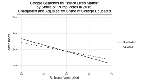 States with less % voting Trump in 2016 are much more likely to do Google searches on Black Lives Matter, per our latest blog post: https://t.co/1Dt49pCfvH https://t.co/4u4omD7yyS