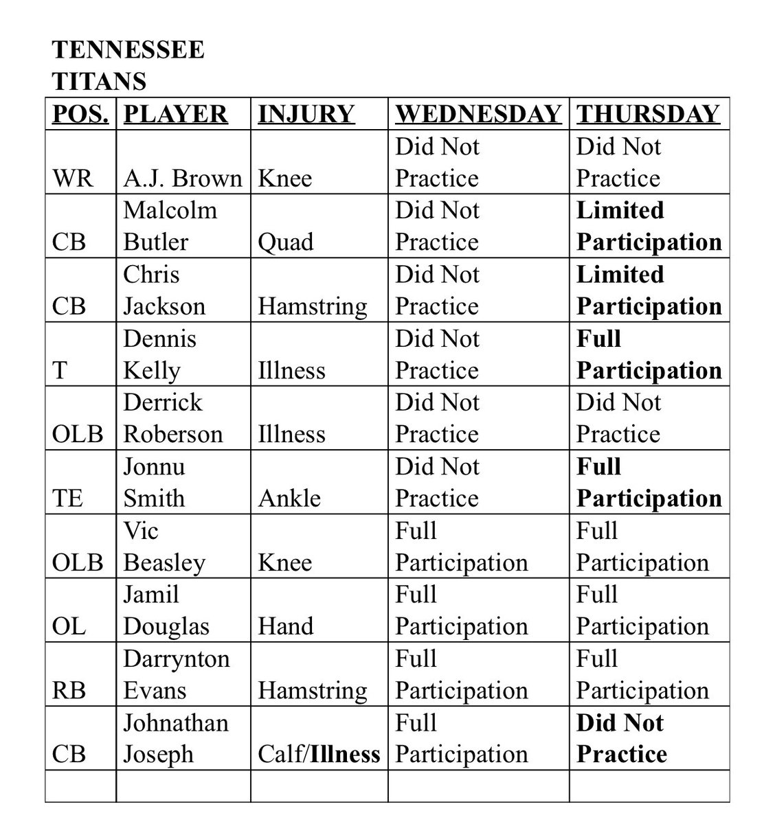 .@Titans Thursday Injury Report.