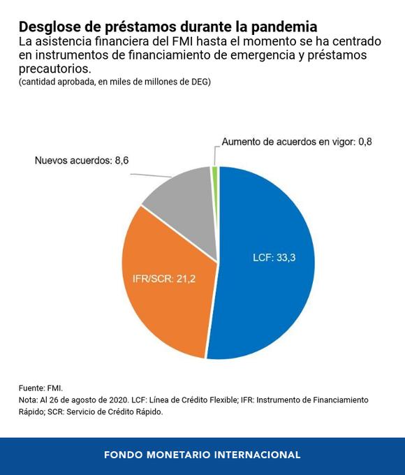 Durante la pandemia, el FMI ha proporcionado asistencia financiera a aproximadamente 80 países. Este gráfico muestra el desglose de estos préstamos. https://t.co/JFQa0Etrij (Vía @FMInoticias) https://t.co/QqJ3W9PFfY