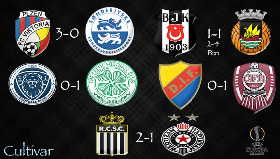 Results from some of tonight's Europa League Qualifiers!   🏴 Celtic Progress in Latvia!  🇵🇹 Rio Ave knock out Besiktas!  🇷🇴 Cluj knock out Swedish champions Djurgårdens!  #futbol #football #EuropaLeague https://t.co/Yo27VJRMCl