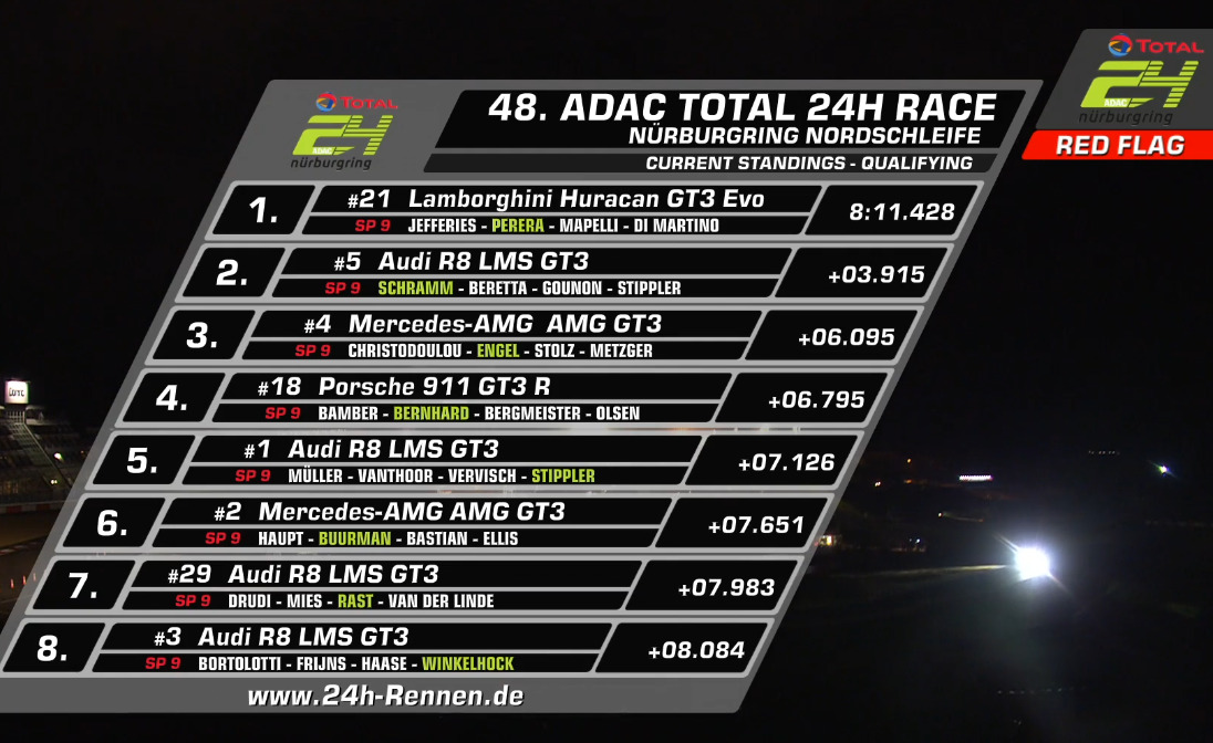 #24hNBR - Overall results @24hNBR qualifying 2: https://t.co/yl1mSL9kq6