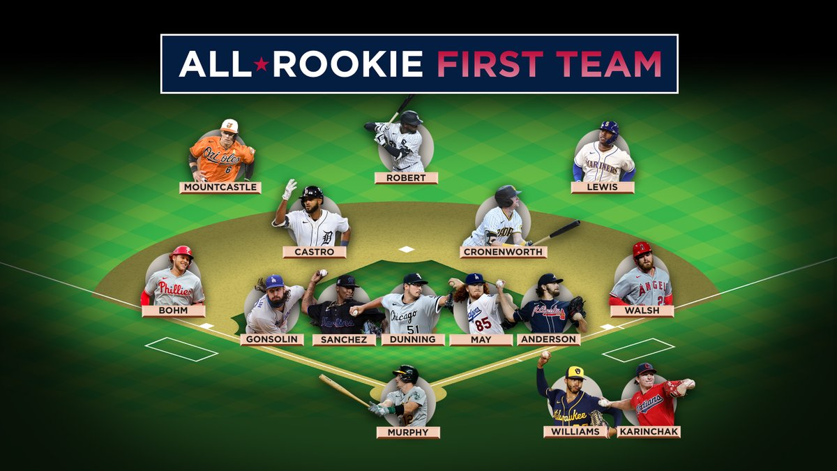 These young stars wasted no time making a name for themselves in MLB.  Here's our All-Rookie First Team! https://t.co/Gi8SKvoGla