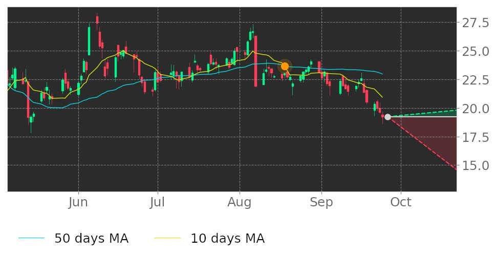$YELP's 10-day Moving Average moved below its 50-day Moving Average on August 18, 2020. View odds for this and other indicators: https://t.co/V2cxJkUlVk #Ye #stockmarket #stock #technicalanalysis #money #trading #investing #daytrading #news #today https://t.co/O0FcyORZ0K