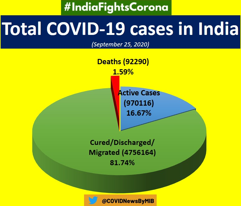 #CoronaVirusUpdates:   📍Total #COVID19 Cases in India (as on September 25, 2020)  ▶️81.74% Cured/Discharged/Migrated (47,56,164) ▶️16.67% Active cases (9,70,116) ▶️1.59% Deaths (92,290)  Total COVID-19 confirmed cases = Cured/Discharged/Migrated+Active cases+Deaths https://t.co/mOHryZkmMc