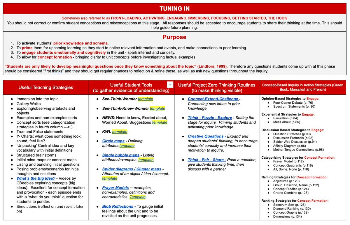 This tool aligns learning tools & strategies to phases of inquiry to ensure engagements are purposeful depending on the phase of learning. Hyperlinks to editable templates & PZ routines to help students and teachers plan. #ibpyp #pypconnected #pypchat https://t.co/GPbeFFVqUg https://t.co/yCDLnANhjA
