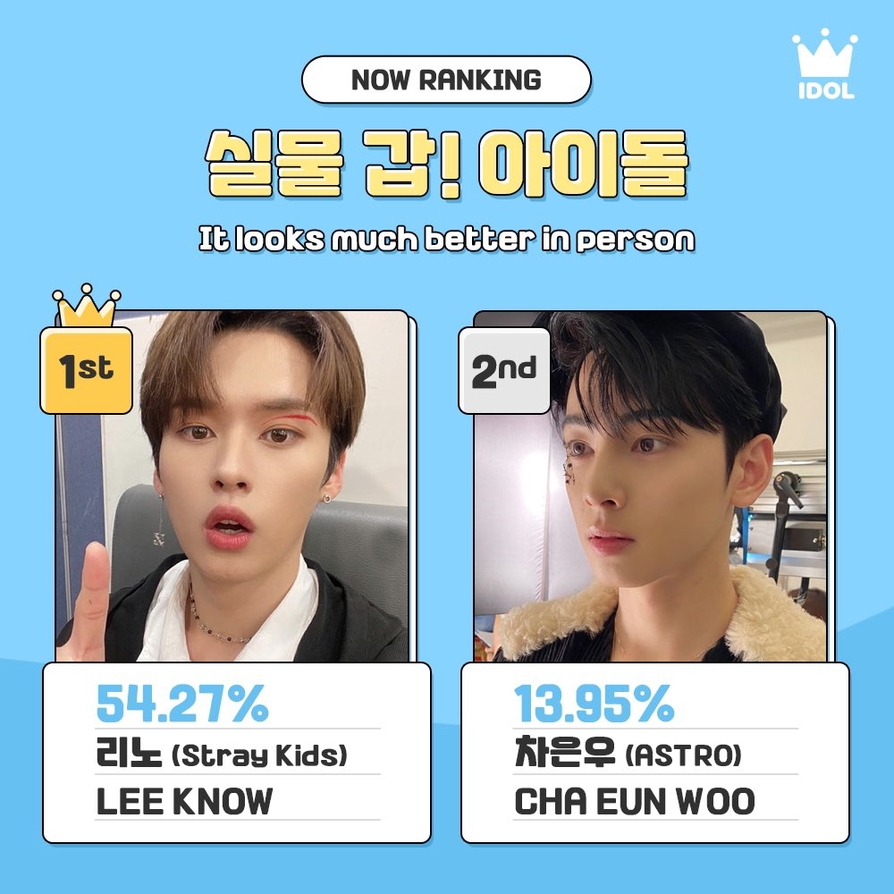 [#IDOLCHAMP_VOTE]  팬PD들이 뽑은 실물 갑인 아이돌은💖?  Vote for idols who looks much better in person💖.ᐟ.ᐟ  🏆Now Ranking🏆 #StrayKids #LEEKNOW #ASTRO #CHAEUNWOO #EXO #SEHUN #ONEUS #RAVN   Check Here ▶ https://t.co/h8TsU5pX1K https://t.co/qeYiq98m1j