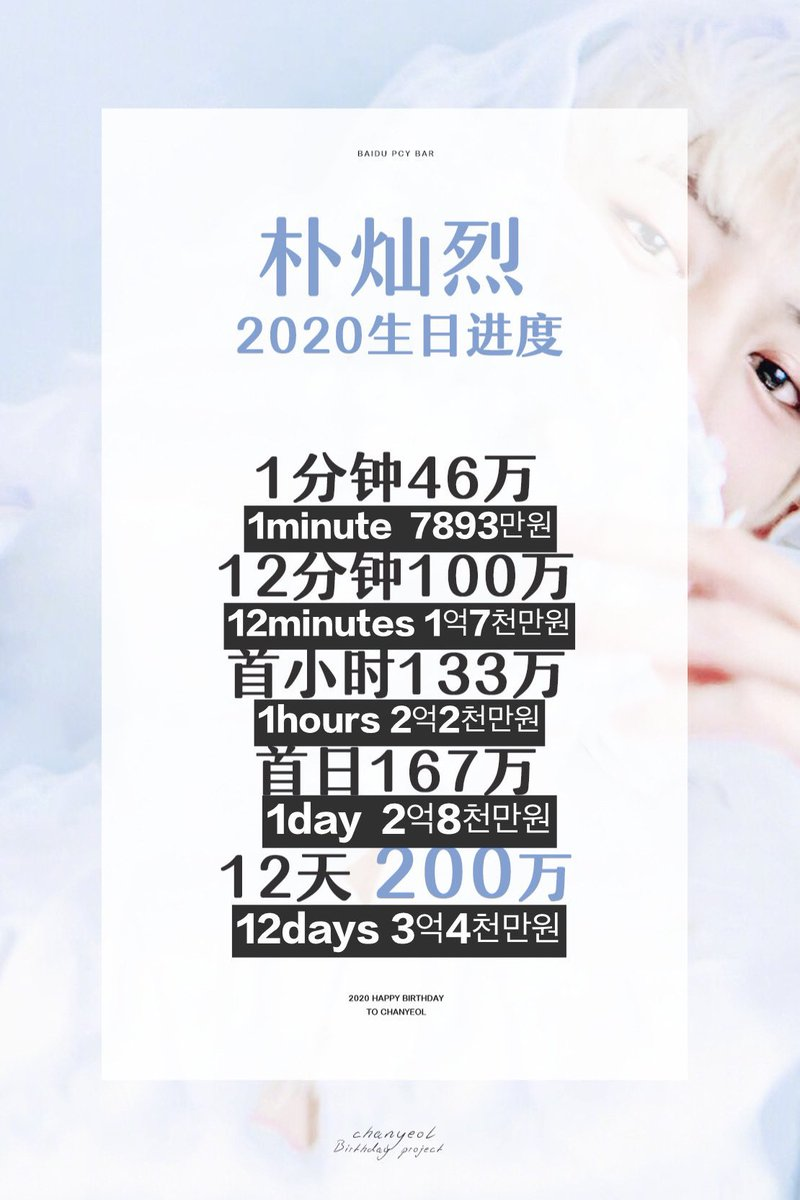 On Twitter 1 Ɯ´ç¿çƒˆå§chanbar Has Raised 200万cny 480 000 Usd For Chanyeol Birthday Project Part 1 In Only 12 Days 2 They Also Bought Additional 3200 Copies Of D Icon
